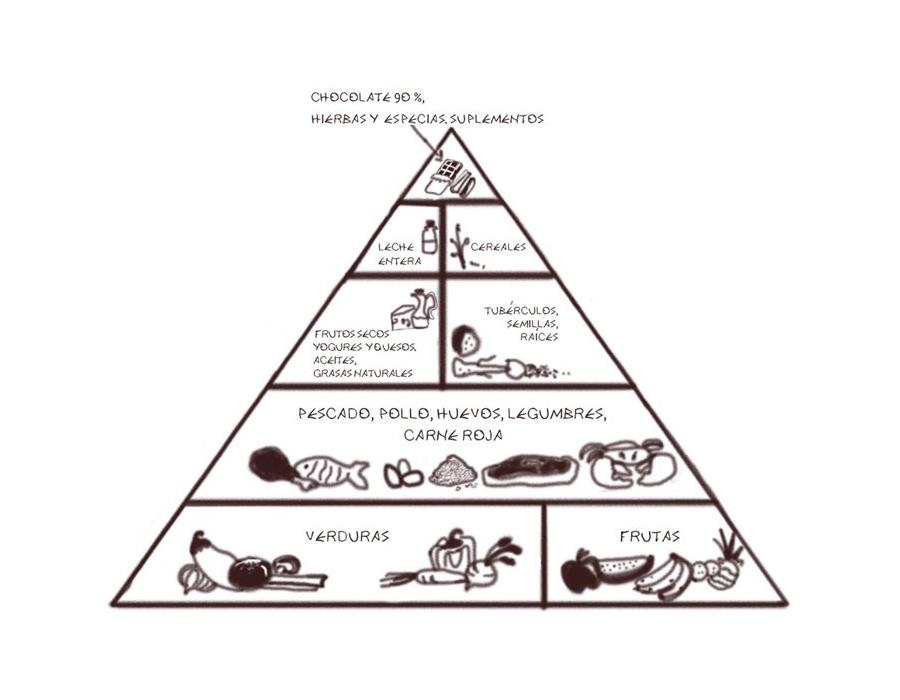 piramide-comida-real